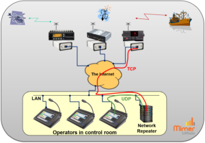 Showing the TCP and UDP connections