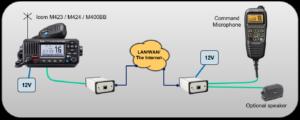Icom M423 remote connected through Mimer SoftLine