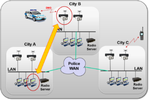 Backup connection by using the fixed mobiles at several police stations