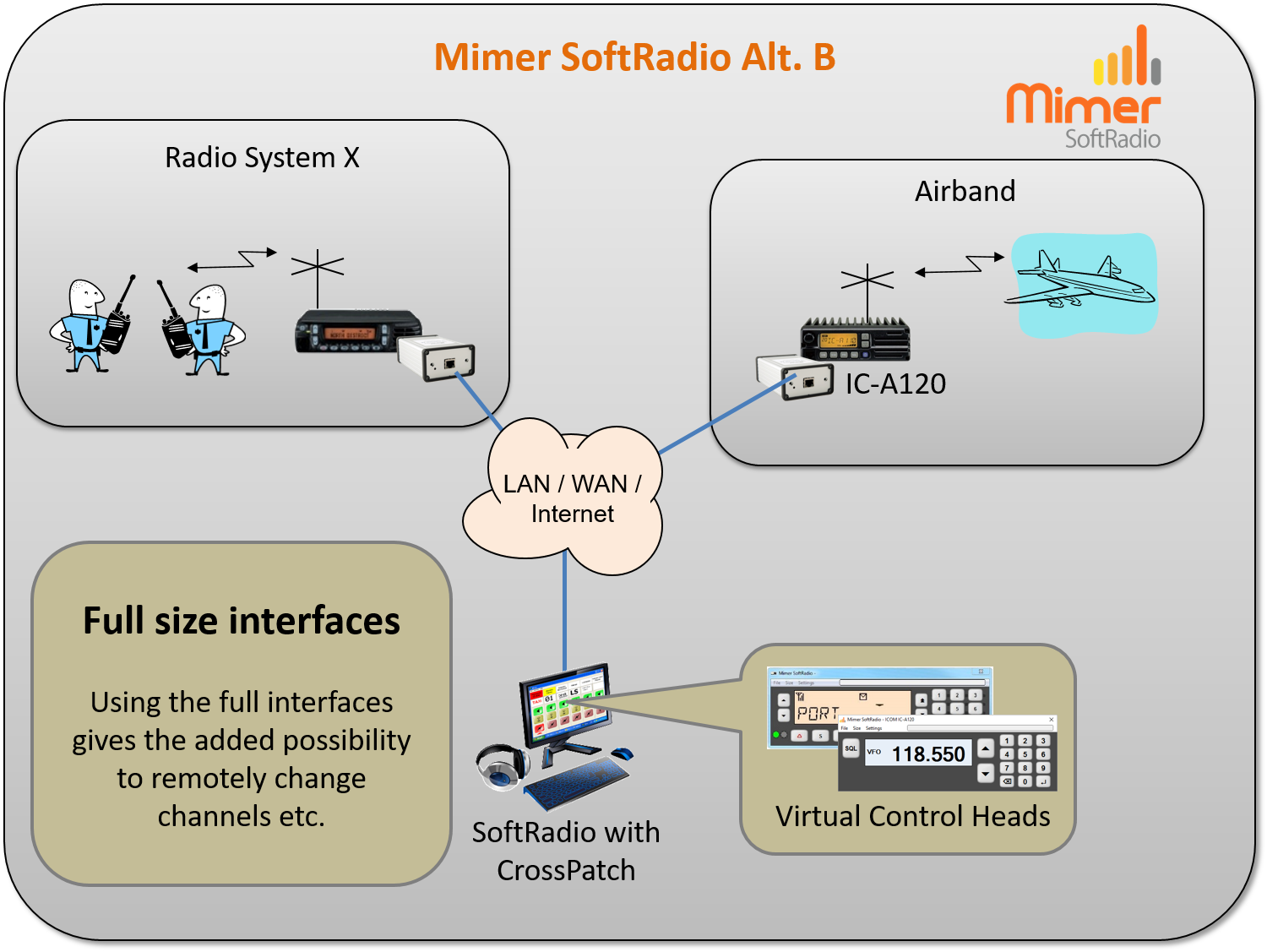 CrossPatch using a Mimer SoftRadio solution including remote channel change and more