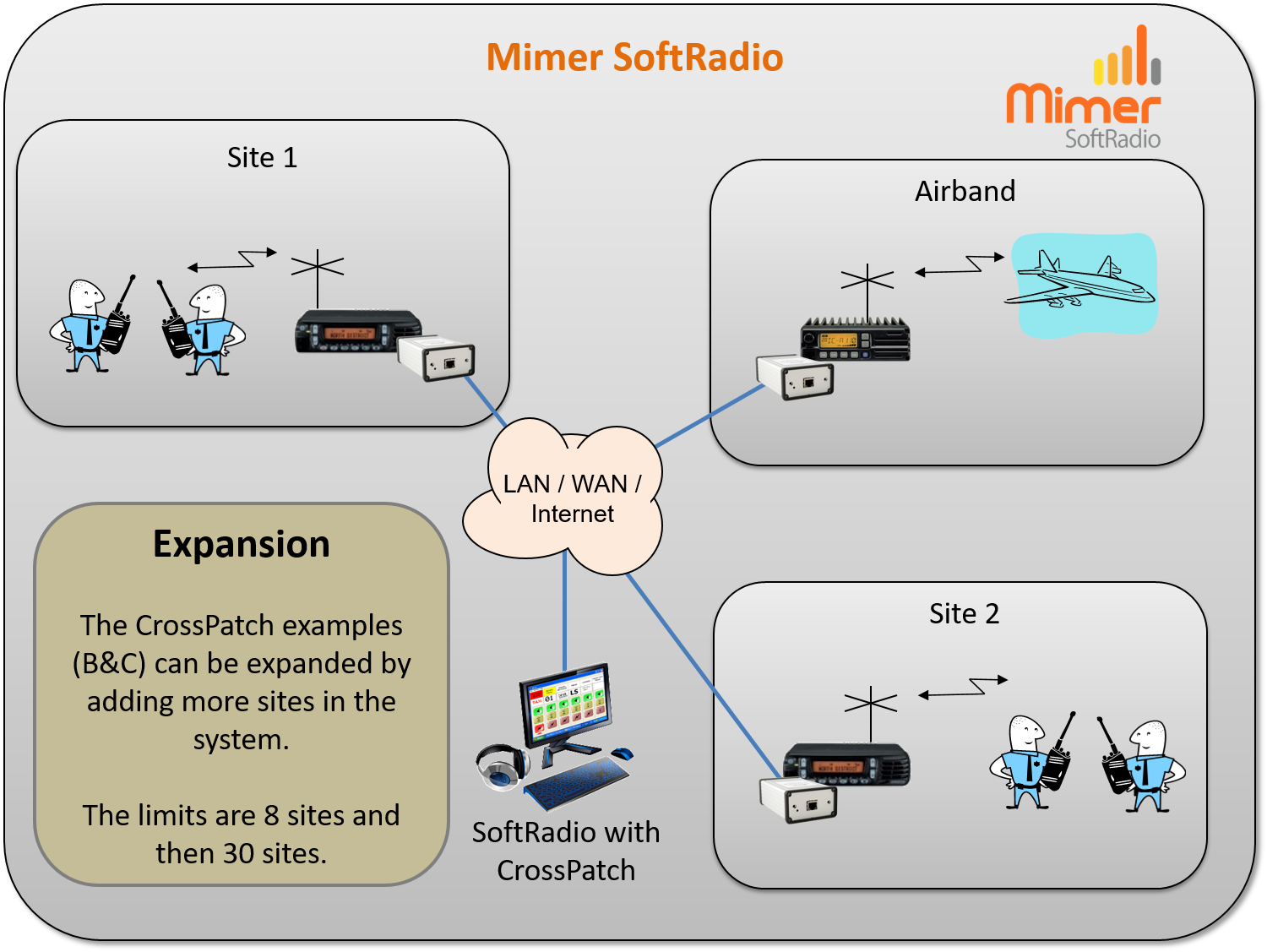 CrossPatch with Mimer SoftRadio, expanded with more radio sites