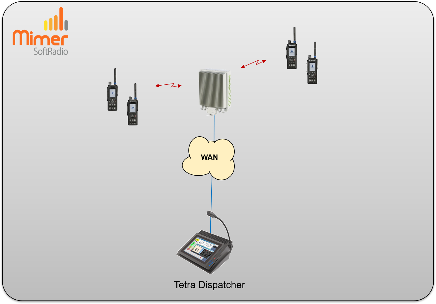 SoftRadio dispatcher connected to a Damm Tetra system