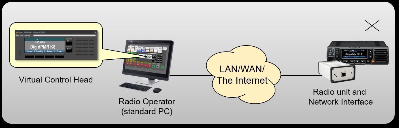 One dispatcher controlling one radio