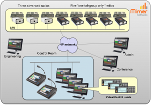 Industrial system with both advanced radios and one talkgroup radios