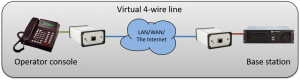 Using SoftLine instead of a 4-Wire line