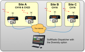 Three radio sites with CH16 connected with Diversity