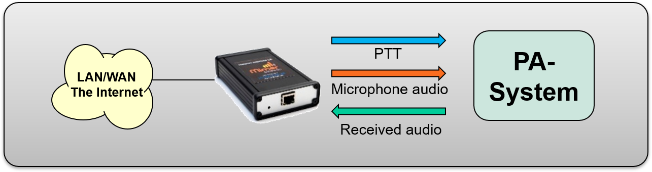 The LE interface connected to a PA or PAGA system through microphone and speaker connections.