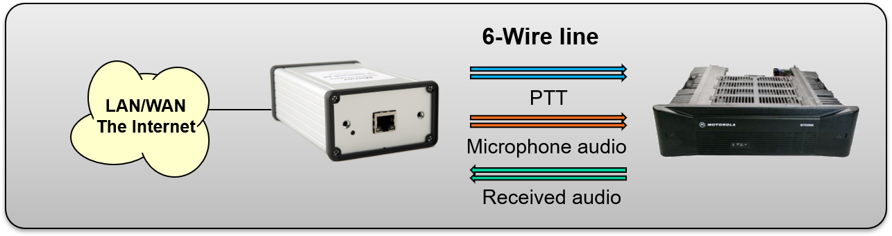 Interface with built in line transformers connected to a base station through 6-wire. PTT on separate connection.