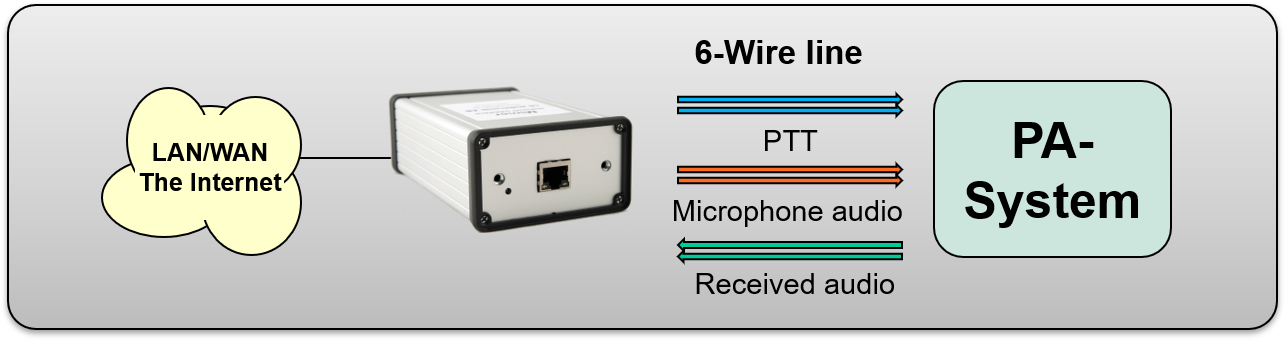 Interface with built in line transformers connected to a PA or PAGA system through 6-wire. PTT on separate connection.