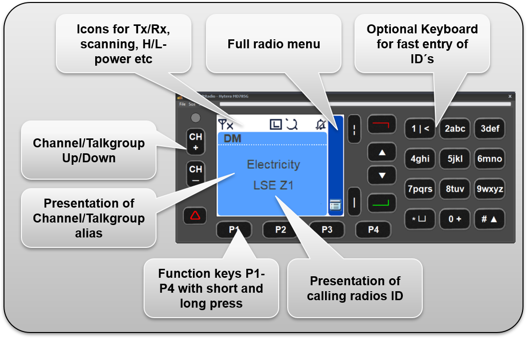 Functions on the Hytera VCH