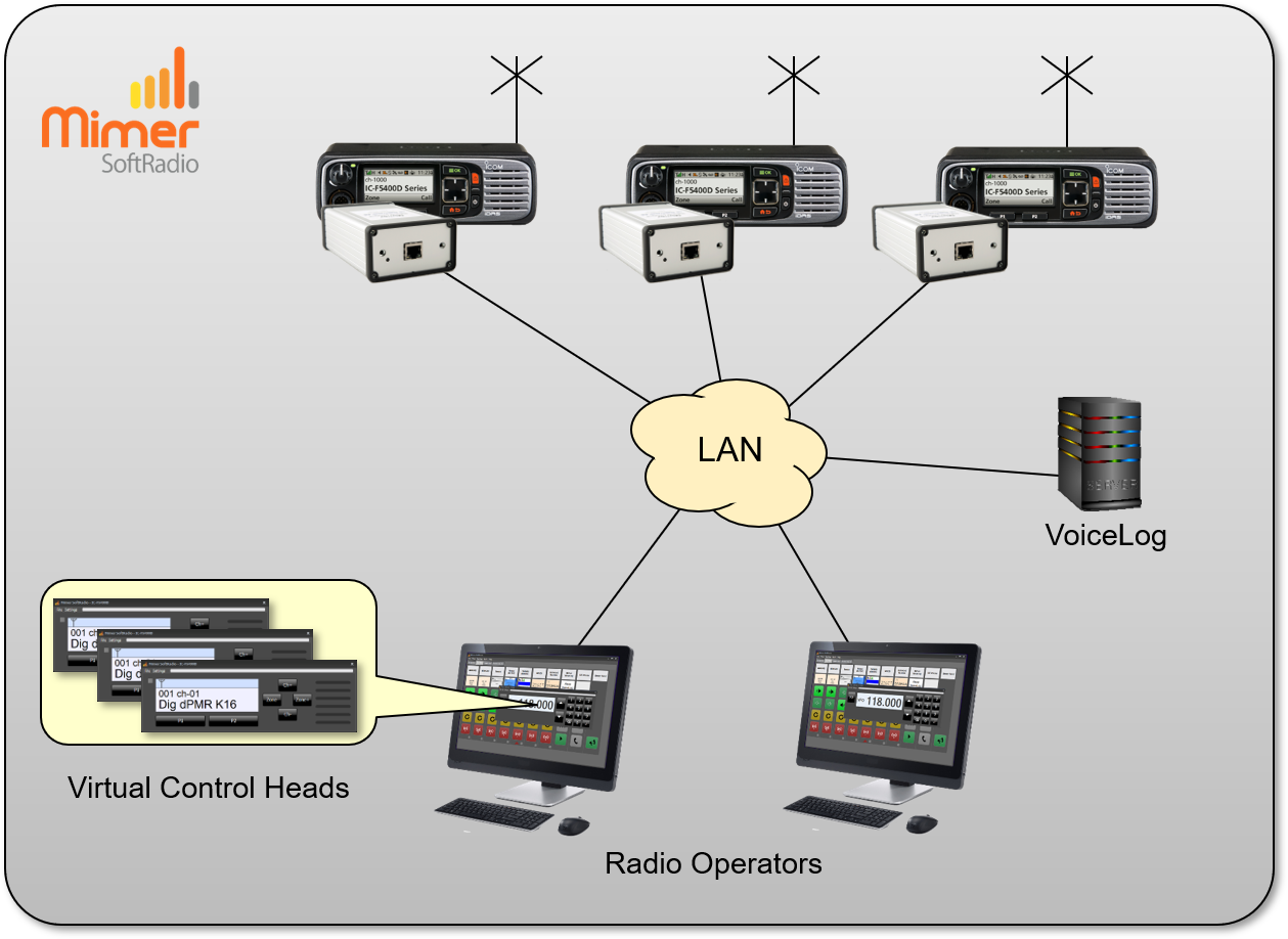 Two operators remote controlling three radios with voice recording