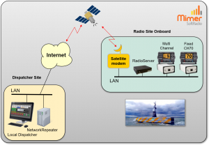 Unmanned vessel connected over satellite.