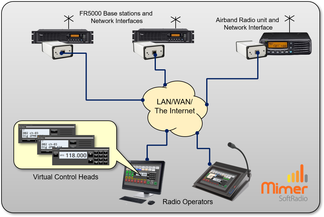 Two operators working with two base stations and one airband radio