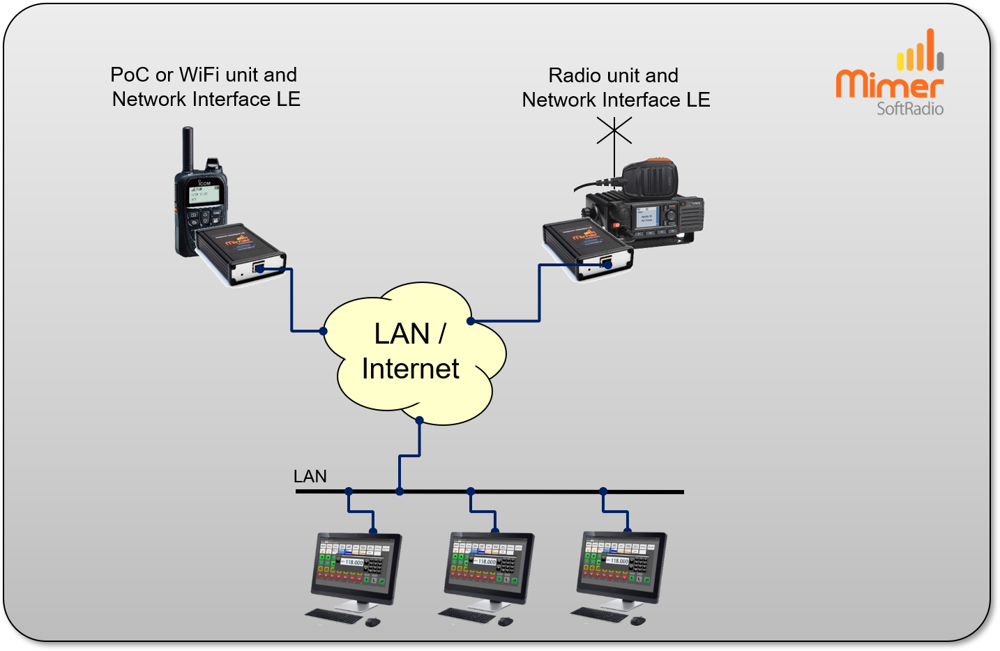 A PoC/WiFi radio and a standard radio remote controlled by to three operators