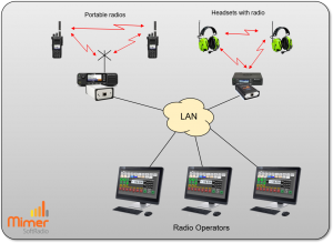 Connecting both to radios and to headsets with built in radios