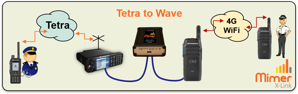 X-Link connection with Tetra and Wave