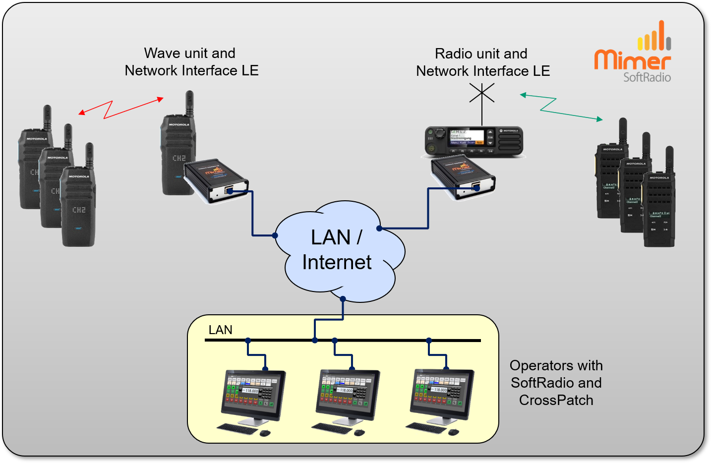 Cross patching through SoftRAdio between Wave and DMR