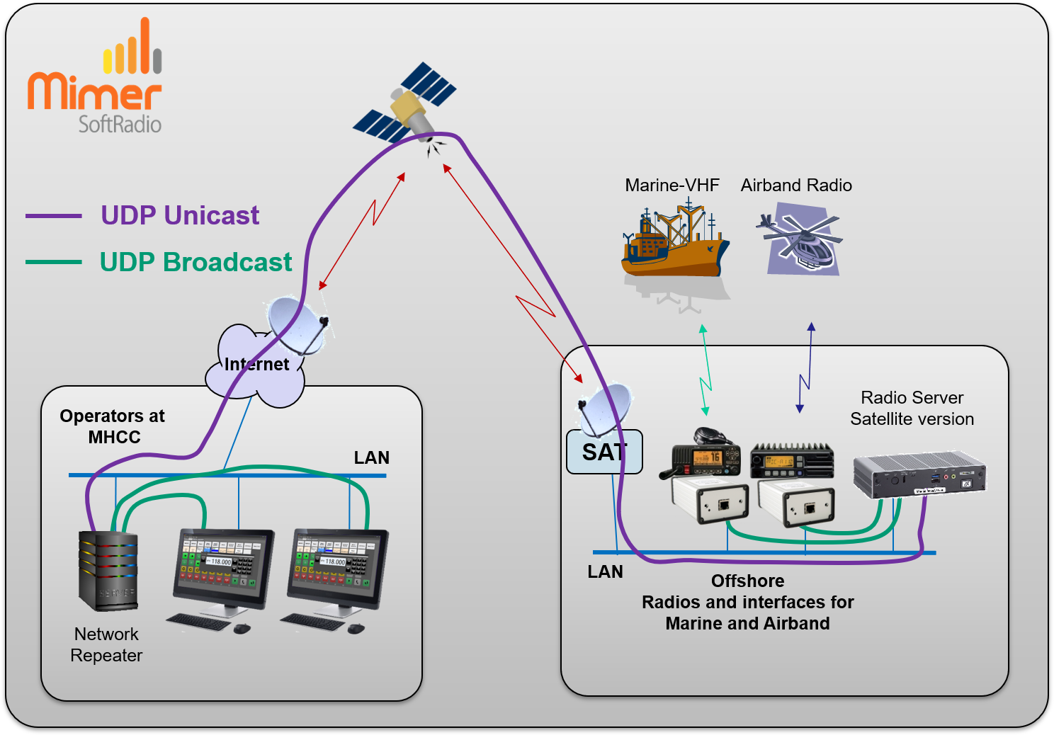 Mimer RadioServer in satellite mode, showing the IP connections
