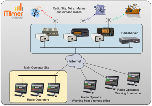 System with operators at different sites