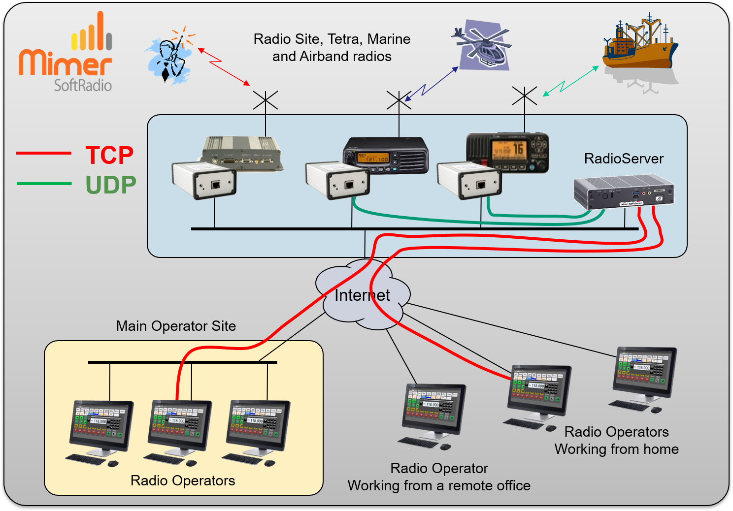 System with operators at different sites, showing the TCP and UDP connections
