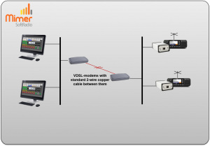 Using a VDSL modem over 2-wire copper cable