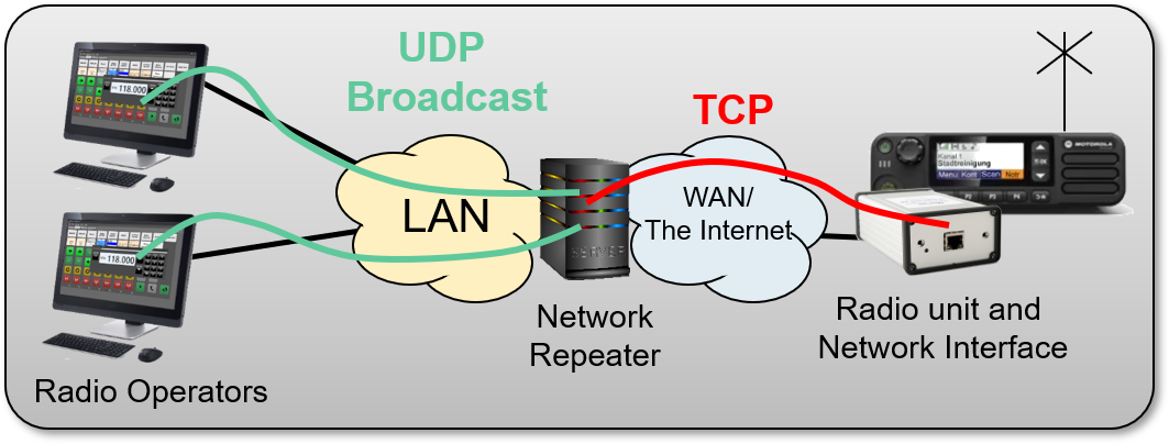 Two perators working with one radio over the Internet