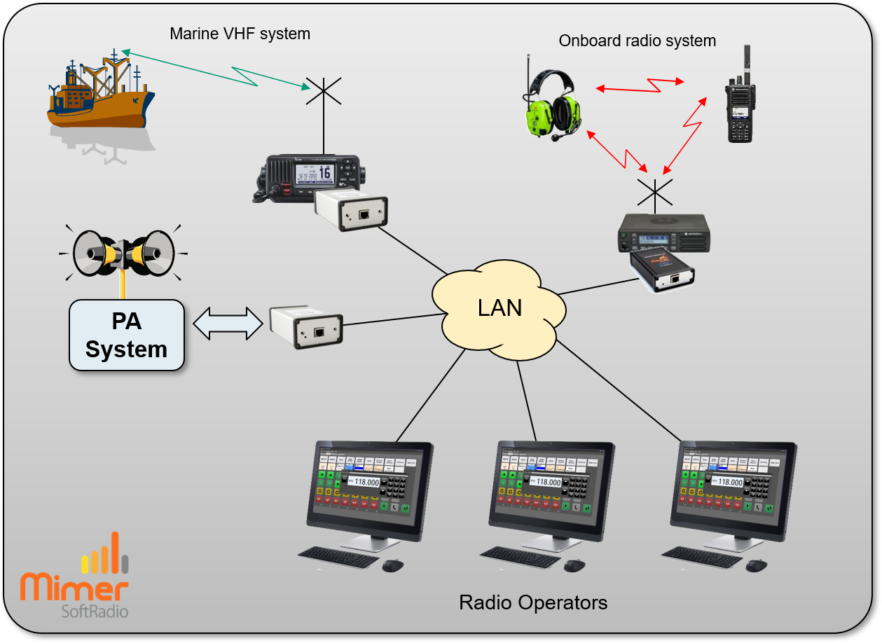 Operators working with different radios and more