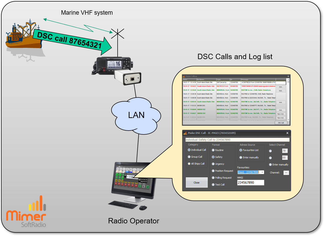 Using DSC at the operator