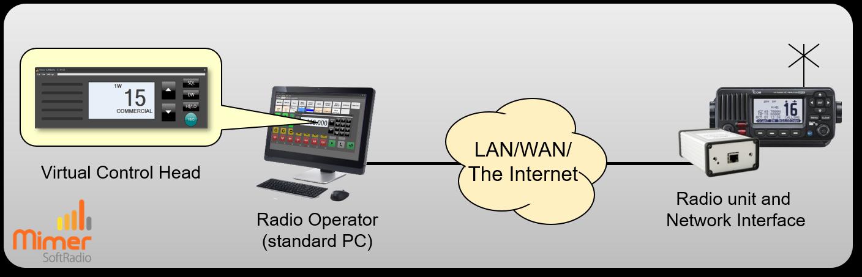One operator and one marine radio