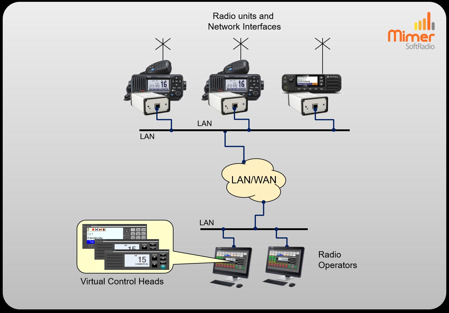 Marine radio example