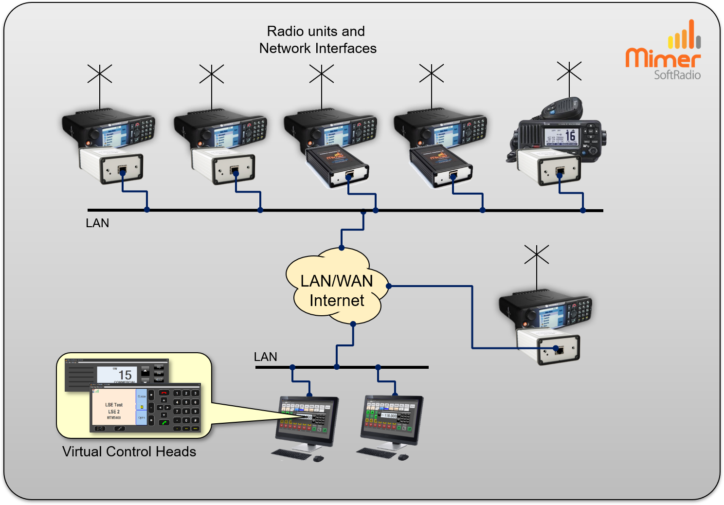 Working with both fixed talk groups and full control radios