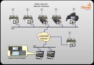 Remote control of both Tetra and Marine radios
