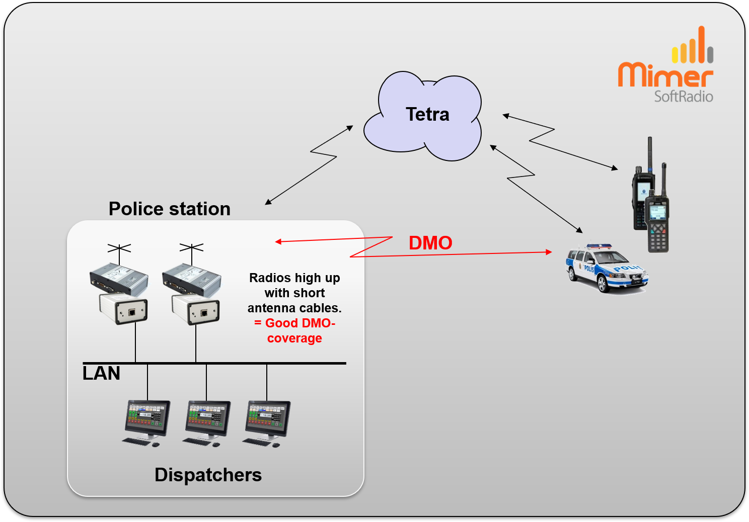 Police station with fixed mobile radios