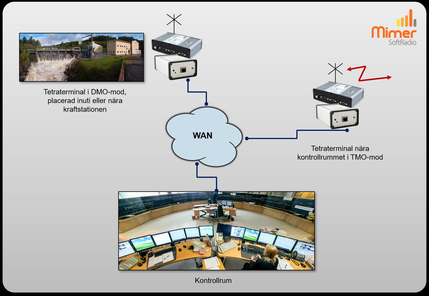 Både DMO och TMO fjärrstyrt från samma ledningscentral