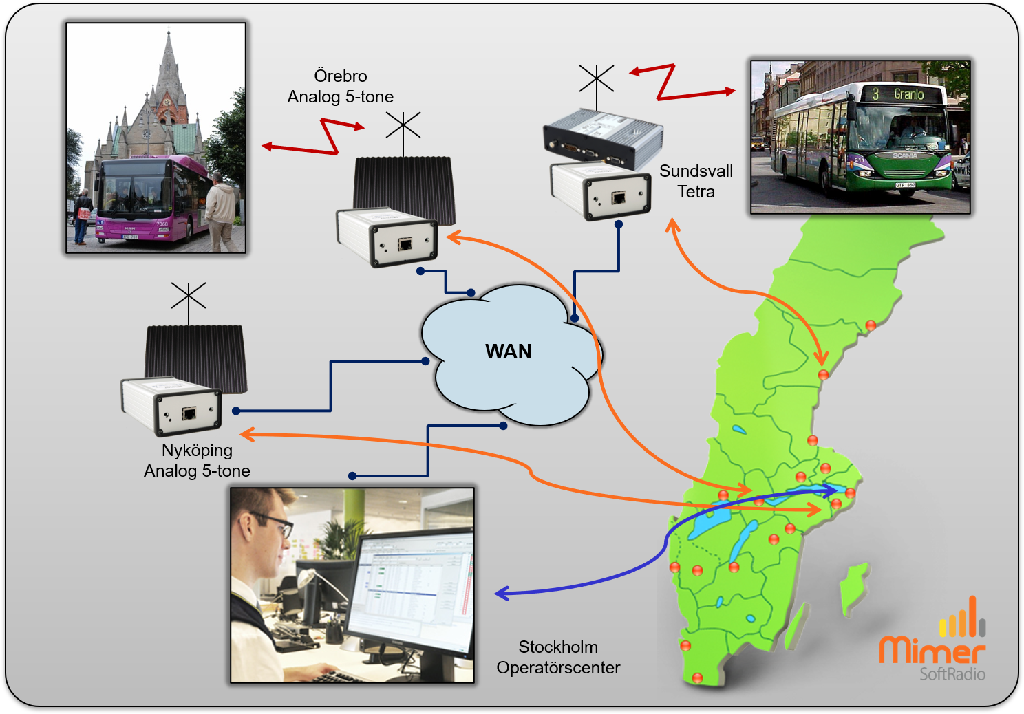 Bussbolag med olika system i olika län