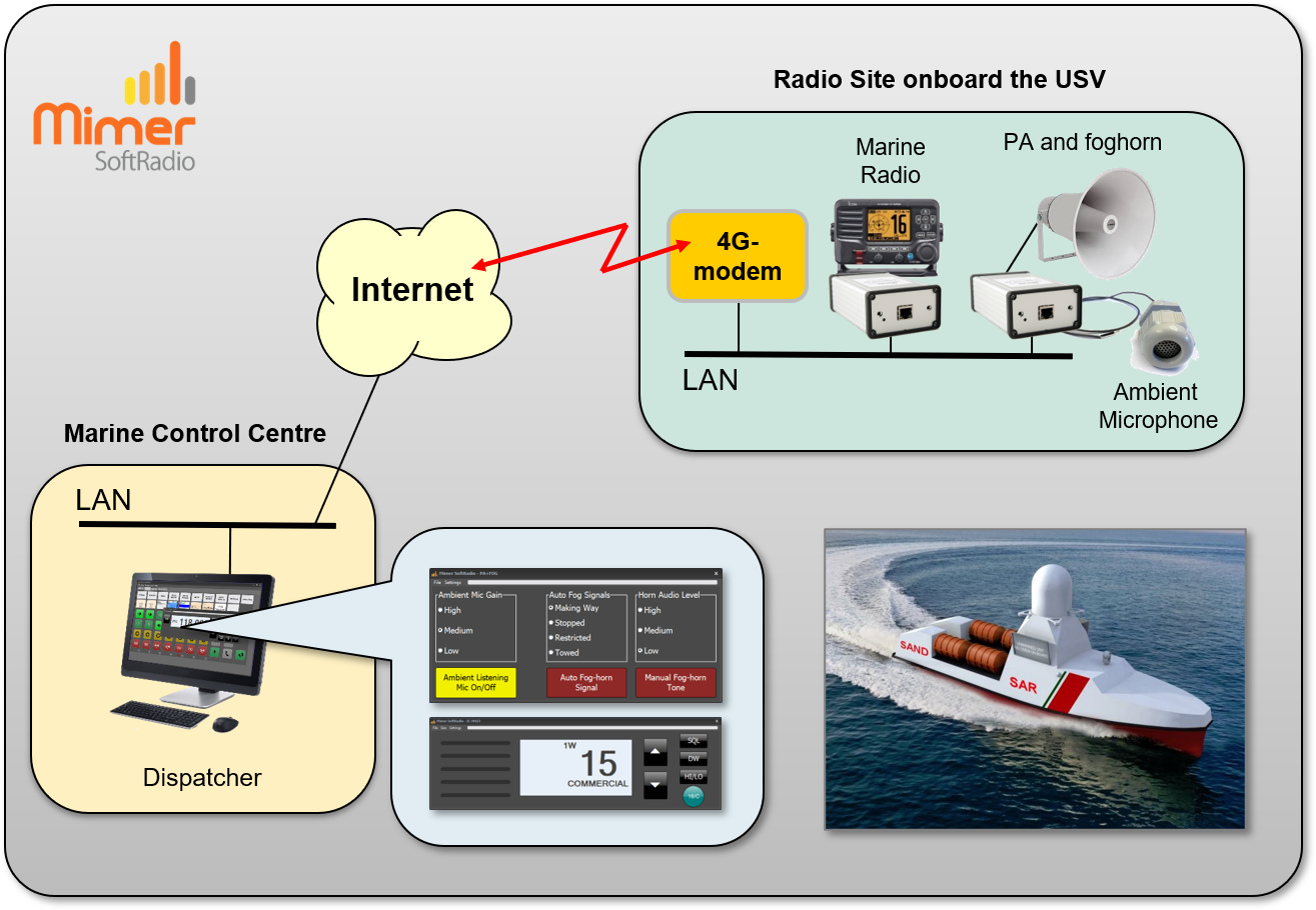 Operator working with both radios and PA remote