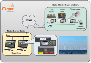 Operators working with both radios and PA remote